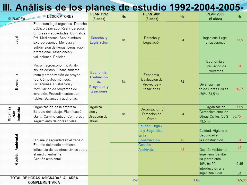 III. Análisis de los planes de estudio 1992-2004-2005- SUB-AREA DESCRIPTORES PLAN 1992 (6 años) Hs PLAN 2004 (6 años) Hs PLAN 2005 (5 años) Hs Legal E