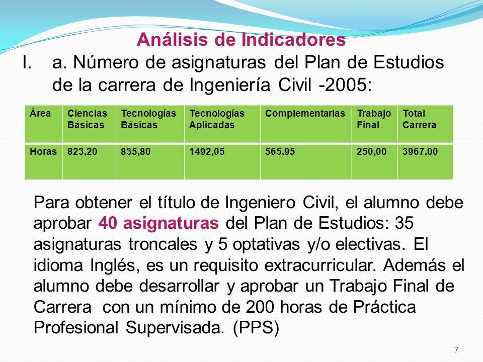 Análisis de Indicadores I.a. Número de asignaturas del Plan de Estudios de la carrera de Ingeniería Civil -2005: 7 ÁreaCiencias Básicas Tecnologías Bá