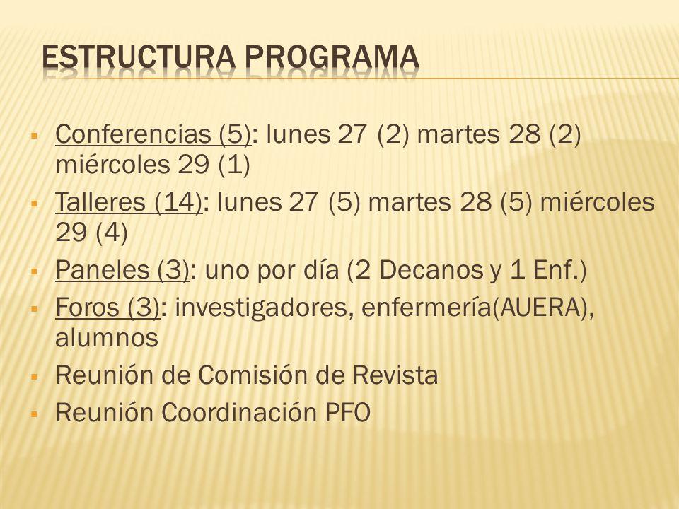 Conferencias (5): lunes 27 (2) martes 28 (2) miércoles 29 (1) Talleres (14): lunes 27 (5) martes 28 (5) miércoles 29 (4) Paneles (3): uno por día (2 Decanos y 1 Enf.) Foros (3): investigadores, enfermería(AUERA), alumnos Reunión de Comisión de Revista Reunión Coordinación PFO