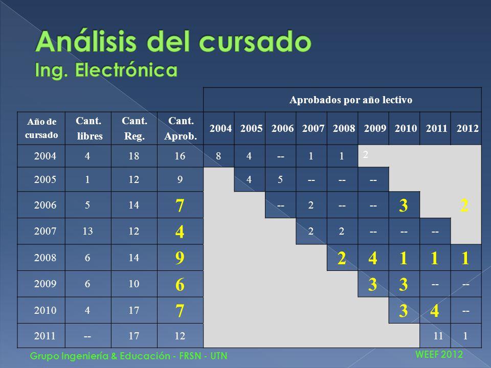 WEEF 2012 Grupo Ingeniería & Educación - FRSN - UTN Aprobados por año lectivo Año de cursado Cant. libres Cant. Reg. Cant. Aprob. 20042005200620072008