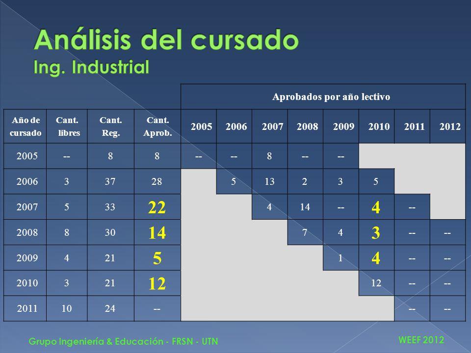 WEEF 2012 Grupo Ingeniería & Educación - FRSN - UTN Aprobados por año lectivo Año de cursado Cant. libres Cant. Reg. Cant. Aprob. 20052006200720082009