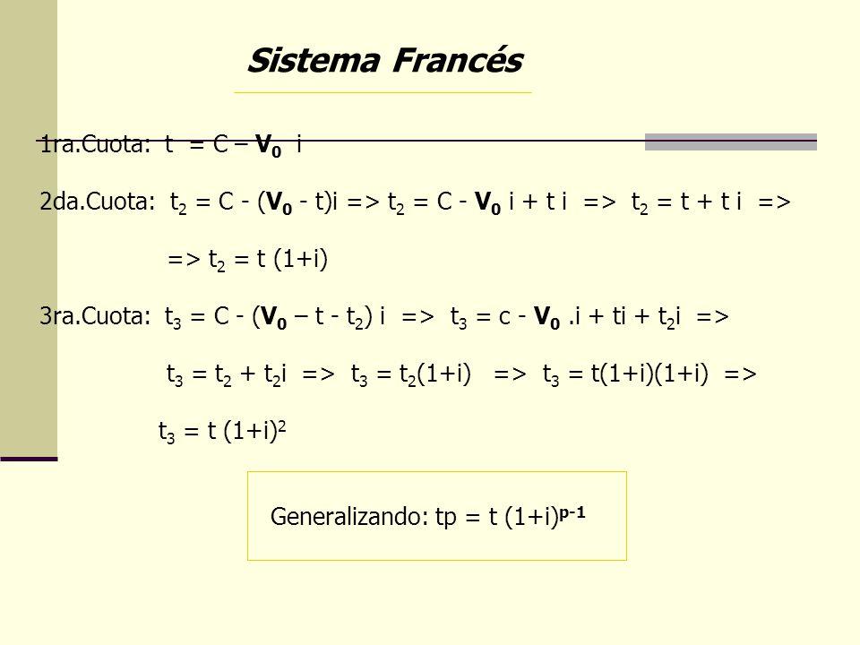 Sistema Francés 1ra.Cuota: t = C – V 0 i 2da.Cuota: t 2 = C - (V 0 - t)i => t 2 = C - V 0 i + t i => t 2 = t + t i => => t 2 = t (1+i) 3ra.Cuota: t 3