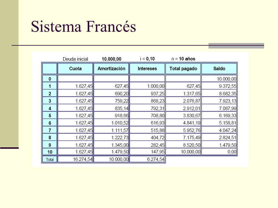 Sistema Francés