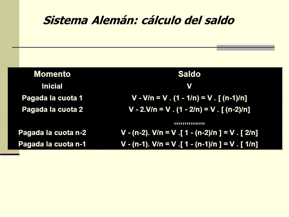 Sistema Alemán: cálculo del saldo MomentoSaldo InicialV Pagada la cuota 1V - V/n = V. (1 - 1/n) = V. [ (n-1)/n] Pagada la cuota 2V - 2.V/n = V. (1 - 2
