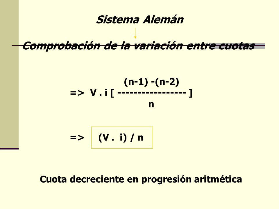 Sistema Alemán Comprobación de la variación entre cuotas (n-1) -(n-2) => V. i [ ----------------- ] n => (V. i) / n Cuota decreciente en progresión ar