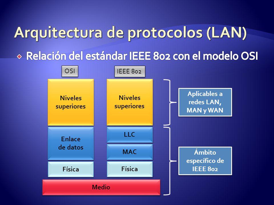Niveles superiores Niveles superiores Enlace de datos Enlace de datos Física Niveles superiores Niveles superiores LLC MAC Física OSI IEEE 802 Aplicables a redes LAN, MAN y WAN Medio Ámbito específico de IEEE 802