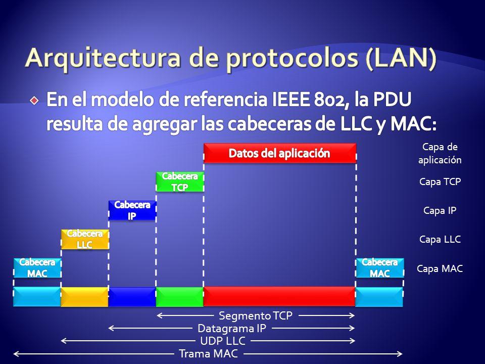 Capa de aplicación Capa TCP Capa LLC Capa IP Capa MAC Segmento TCP Datagrama IP UDP LLC Trama MAC