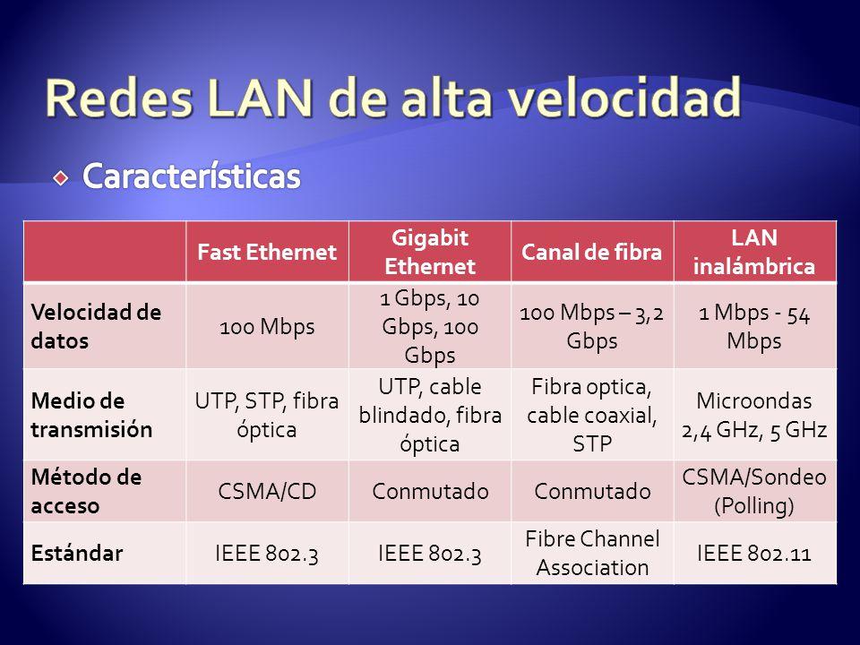 Fast Ethernet Gigabit Ethernet Canal de fibra LAN inalámbrica Velocidad de datos 100 Mbps 1 Gbps, 10 Gbps, 100 Gbps 100 Mbps – 3,2 Gbps 1 Mbps - 54 Mbps Medio de transmisión UTP, STP, fibra óptica UTP, cable blindado, fibra óptica Fibra optica, cable coaxial, STP Microondas 2,4 GHz, 5 GHz Método de acceso CSMA/CDConmutado CSMA/Sondeo (Polling) EstándarIEEE 802.3 Fibre Channel Association IEEE 802.11
