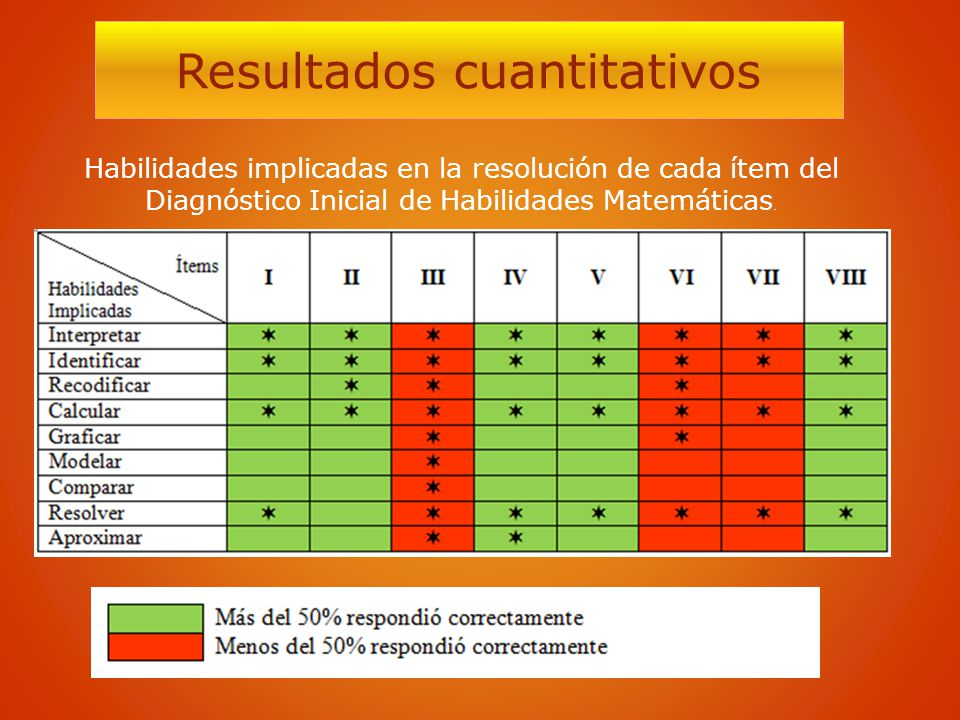 Resultados cuantitativos Habilidades implicadas en la resolución de cada ítem del Diagnóstico Inicial de Habilidades Matemáticas.