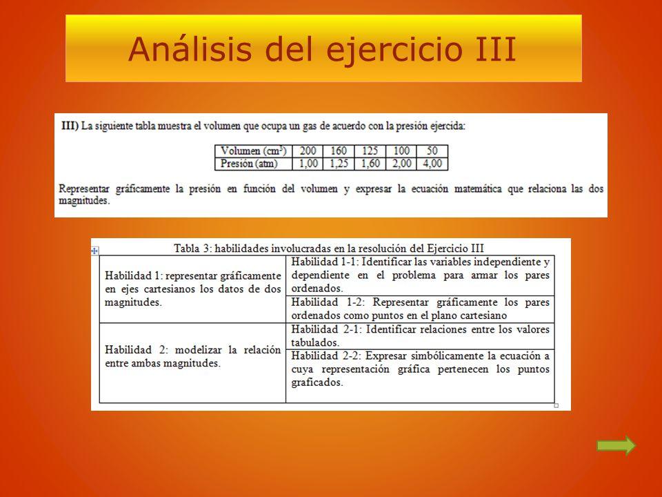 Análisis del ejercicio III