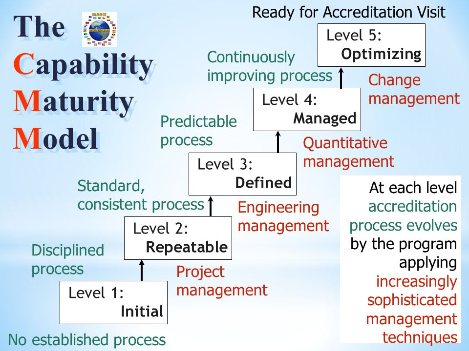 Level 1: Initial Level 2: Repeatable Level 3: Defined Level 4: Managed Level 5: Optimizing Disciplined process Standard, consistent process Predictable process Continuously improving process Project management Engineering management Quantitative management Change management The Capability Maturity Model The Capability Maturity Model Ready for Accreditation Visit At each level accreditation process evolves by the program applying increasingly sophisticated management techniques No established process