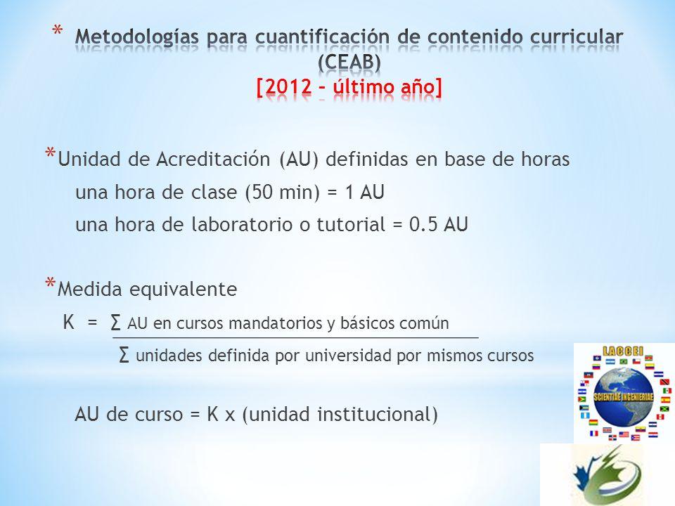 * Unidad de Acreditación (AU) definidas en base de horas una hora de clase (50 min) = 1 AU una hora de laboratorio o tutorial = 0.5 AU * Medida equivalente K = AU en cursos mandatorios y básicos común unidades definida por universidad por mismos cursos AU de curso = K x (unidad institucional)