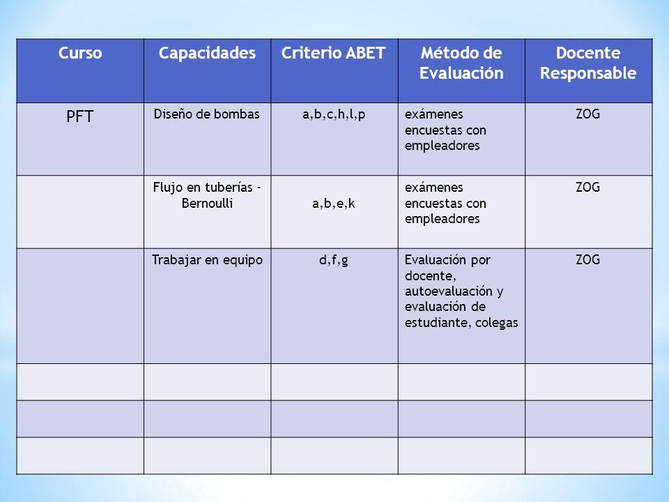 CursoCapacidadesCriterio ABETMétodo de Evaluación Docente Responsable PFT Diseño de bombasa,b,c,h,l,pexámenes encuestas con empleadores ZOG Flujo en tuberías - Bernoullia,b,e,k exámenes encuestas con empleadores ZOG Trabajar en equipod,f,gEvaluación por docente, autoevaluación y evaluación de estudiante, colegas ZOG