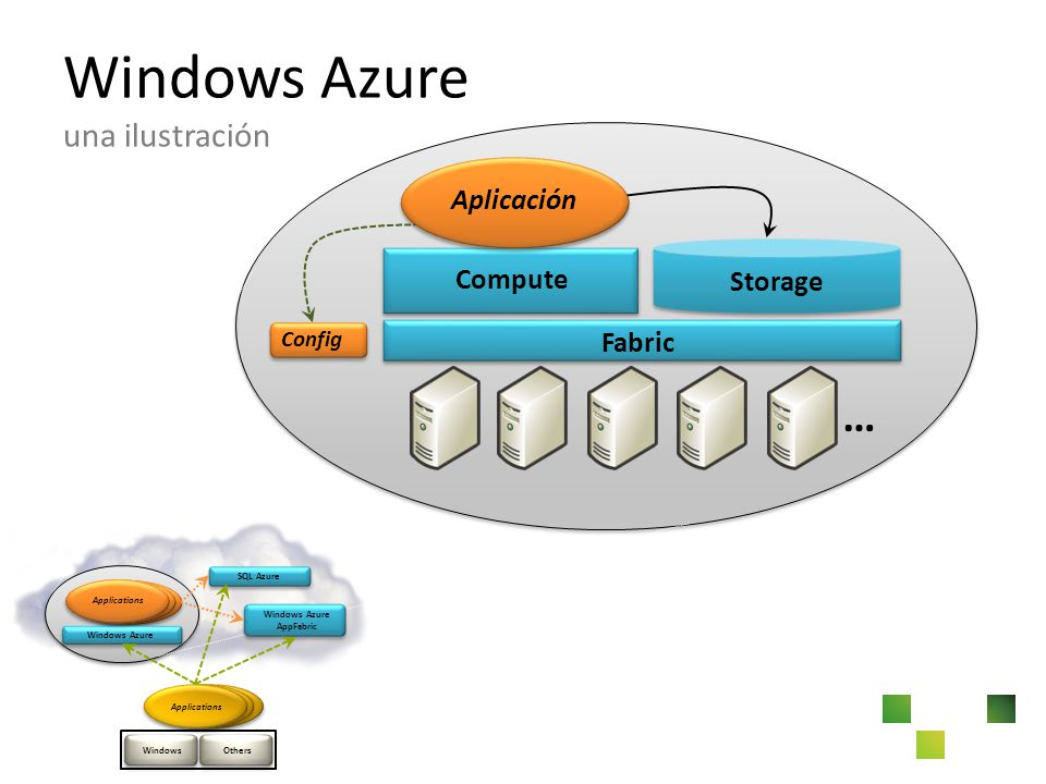 … Windows Azure una ilustración Fabric Compute Storage Config Aplicación SQL Azure Windows Azure Applications OthersWindows Windows Azure AppFabric