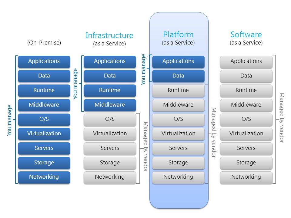 (On-Premise) Infrastructure (as a Service) Platform (as a Service) Storage Servers Networking O/S Middleware Virtualization Data Applications Runtime Storage Servers Networking O/S Middleware Virtualization Data Applications Runtime You manage Managed by vendor You manage Storage Servers Networking O/S Middleware Virtualization Applications Runtime Data Software (as a Service) Managed by vendor Storage Servers Networking O/S Middleware Virtualization Applications Runtime Data