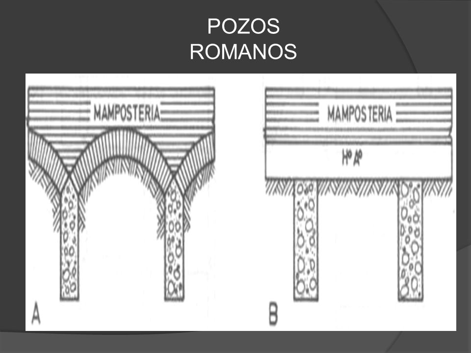 POZOS ROMANOS