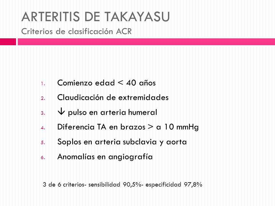ARTERITIS DE TAKAYASU Criterios de clasificación ACR 1. Comienzo edad < 40 años 2. Claudicación de extremidades 3. pulso en arteria humeral 4. Diferen