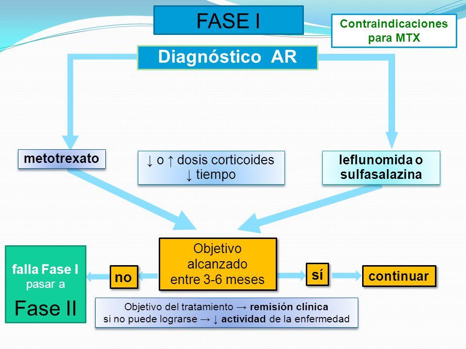 FASE I Contraindicaciones para MTX Diagnóstico AR o dosis corticoides tiempo o dosis corticoides tiempo metotrexato leflunomida o sulfasalazina Objeti