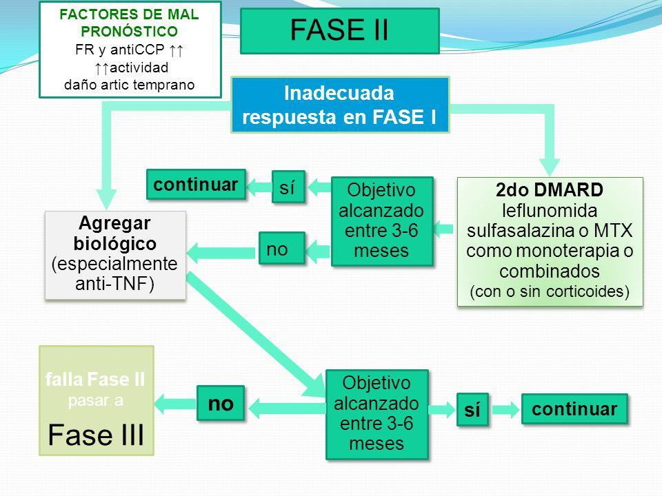 FASE II Inadecuada respuesta en FASE I 2do DMARD leflunomida sulfasalazina o MTX como monoterapia o combinados (con o sin corticoides) 2do DMARD leflu