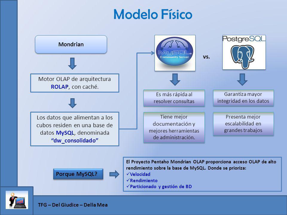 Modelo Físico TFG – Del Giudice – Della Mea Motor OLAP de arquitectura ROLAP, con caché. Mondrian Los datos que alimentan a los cubos residen en una b