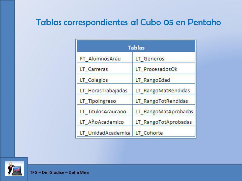 TFG – Del Giudice – Della Mea Tablas correspondientes al Cubo 05 en Pentaho