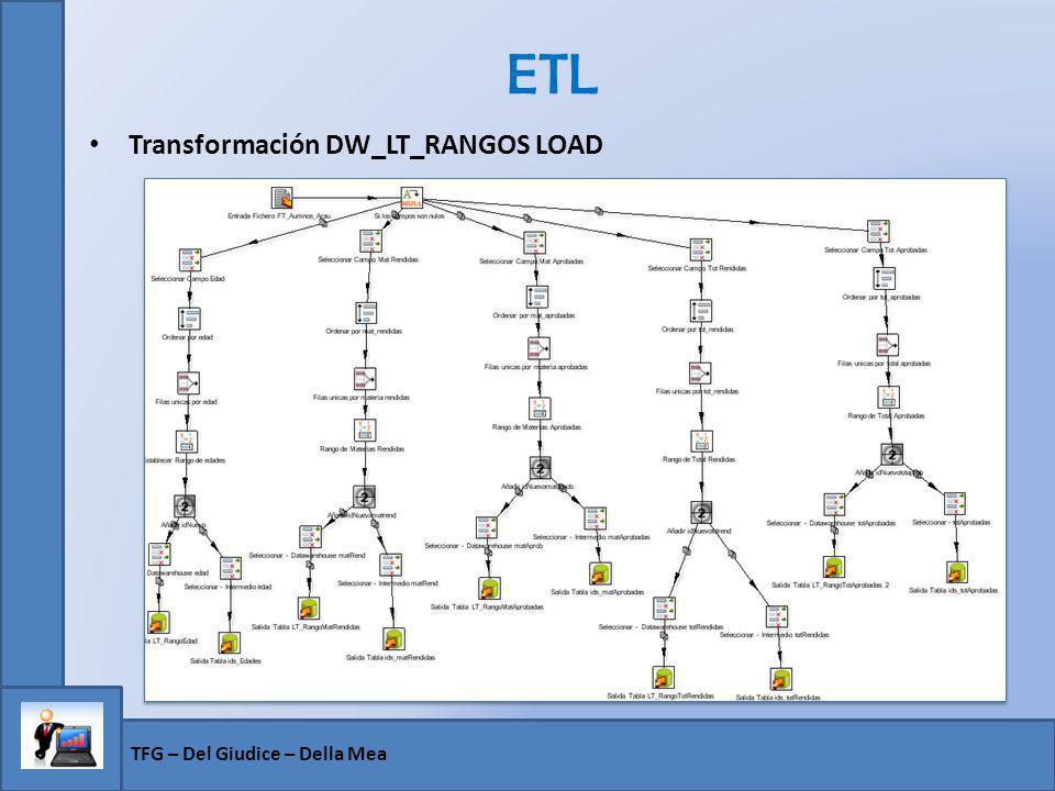 ETL Transformación DW_LT_RANGOS LOAD TFG – Del Giudice – Della Mea