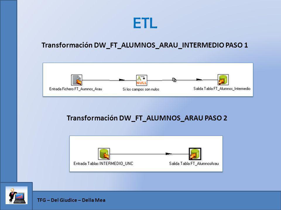 ETL TFG – Del Giudice – Della Mea Transformación DW_FT_ALUMNOS_ARAU_INTERMEDIO PASO 1 Transformación DW_FT_ALUMNOS_ARAU PASO 2
