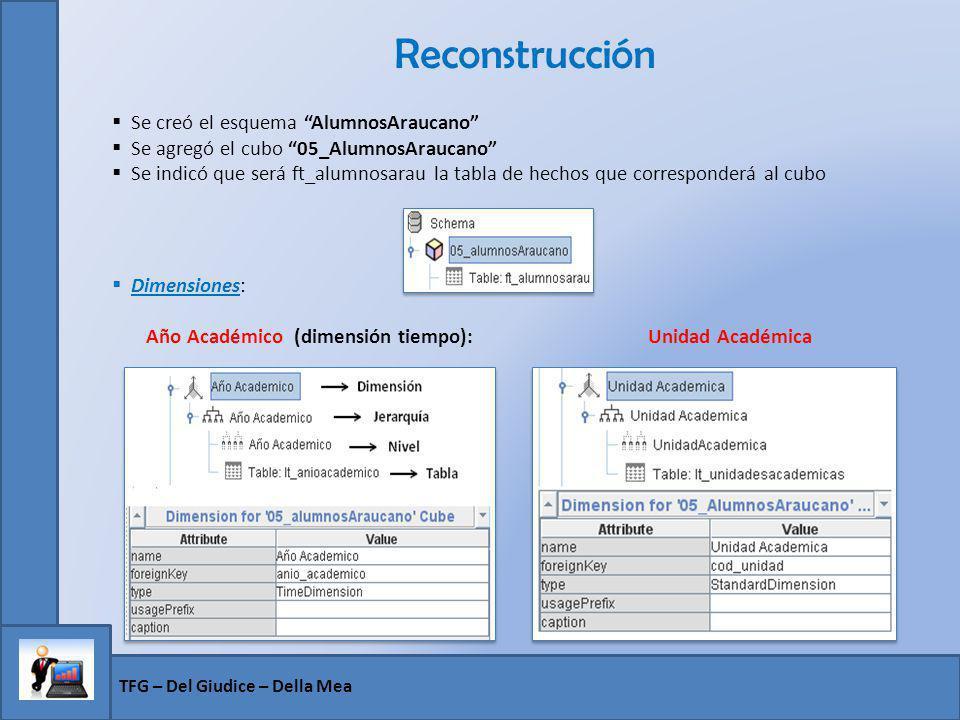 Reconstrucción TFG – Del Giudice – Della Mea Se creó el esquema AlumnosAraucano Se agregó el cubo 05_AlumnosAraucano Se indicó que será ft_alumnosarau