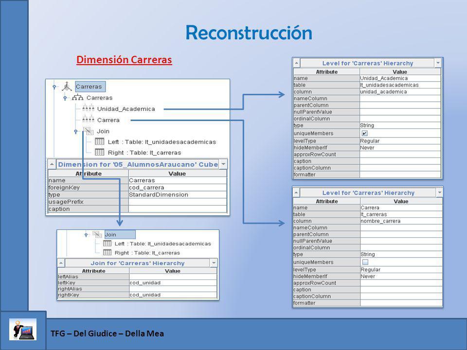 Reconstrucción TFG – Del Giudice – Della Mea Dimensión Carreras