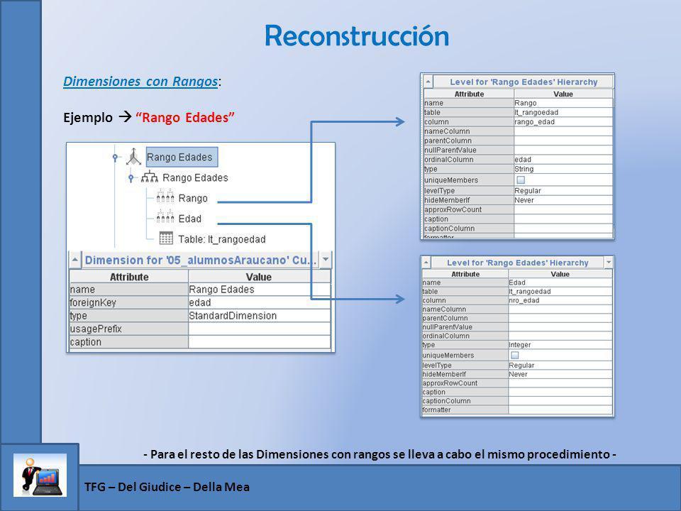 Reconstrucción TFG – Del Giudice – Della Mea Dimensiones con Rangos: Ejemplo Rango Edades - Para el resto de las Dimensiones con rangos se lleva a cab