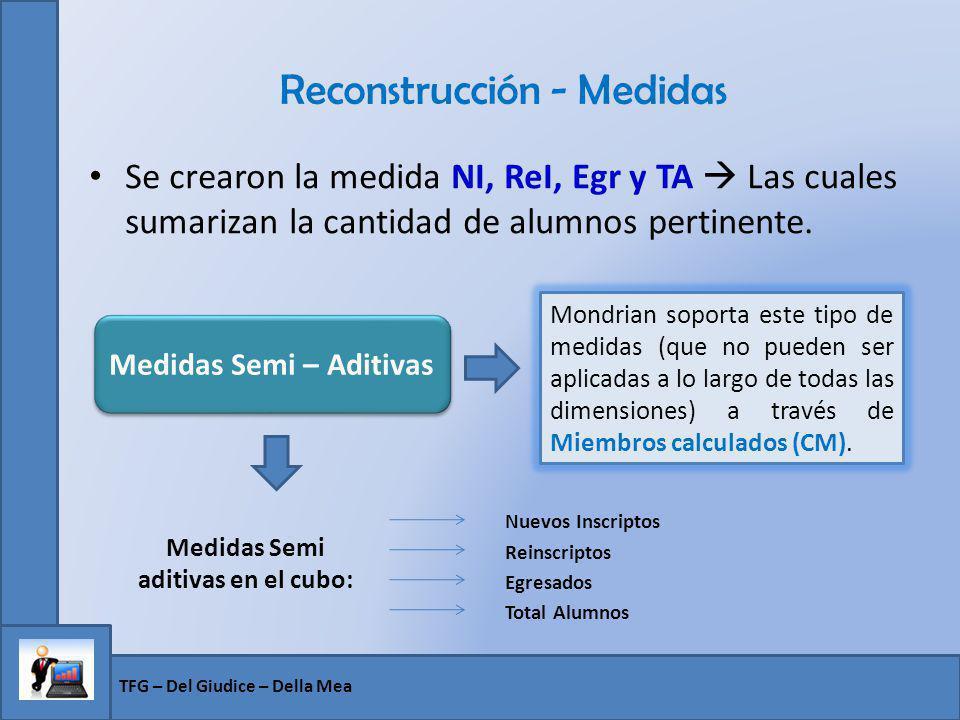 Reconstrucción - Medidas Se crearon la medida NI, ReI, Egr y TA Las cuales sumarizan la cantidad de alumnos pertinente. TFG – Del Giudice – Della Mea