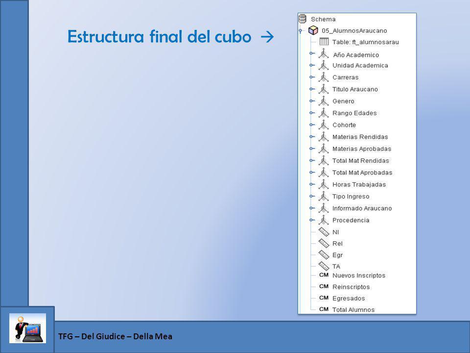 Estructura final del cubo TFG – Del Giudice – Della Mea