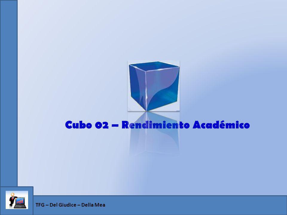 Cubo 02 – Rendimiento Académico
