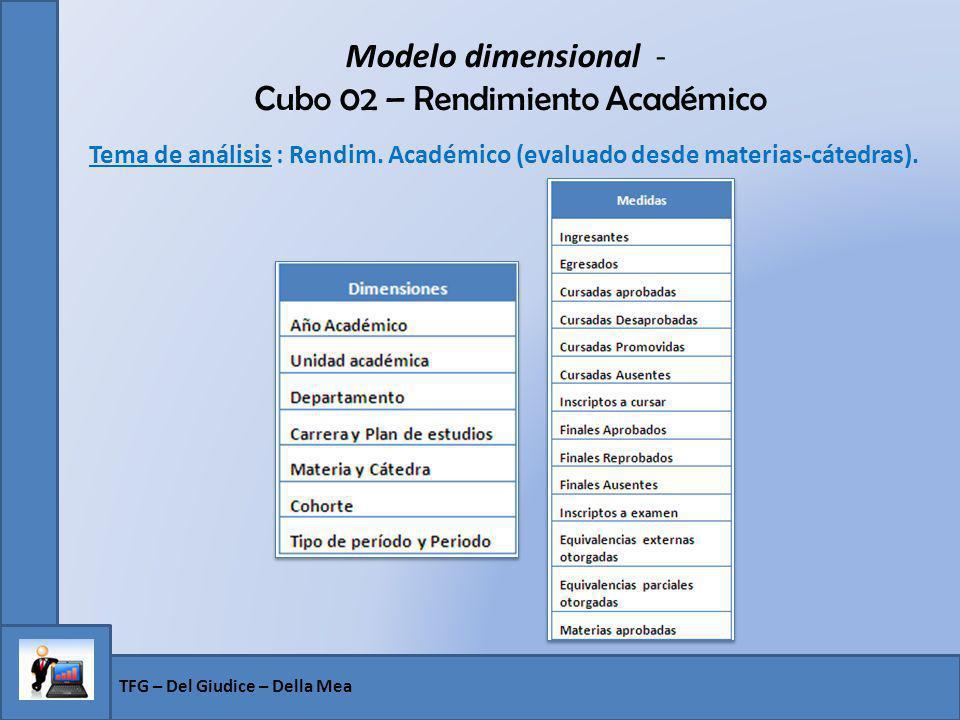 Modelo dimensional - Cubo 02 – Rendimiento Académico Tema de análisis : Rendim. Académico (evaluado desde materias-cátedras). TFG – Del Giudice – Dell