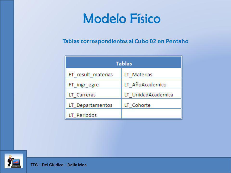 Modelo Físico TFG – Del Giudice – Della Mea Tablas correspondientes al Cubo 02 en Pentaho