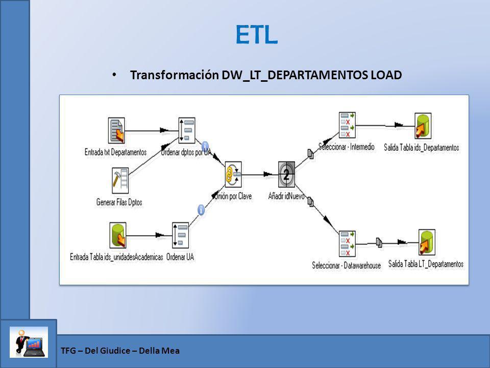 ETL Transformación DW_LT_DEPARTAMENTOS LOAD TFG – Del Giudice – Della Mea