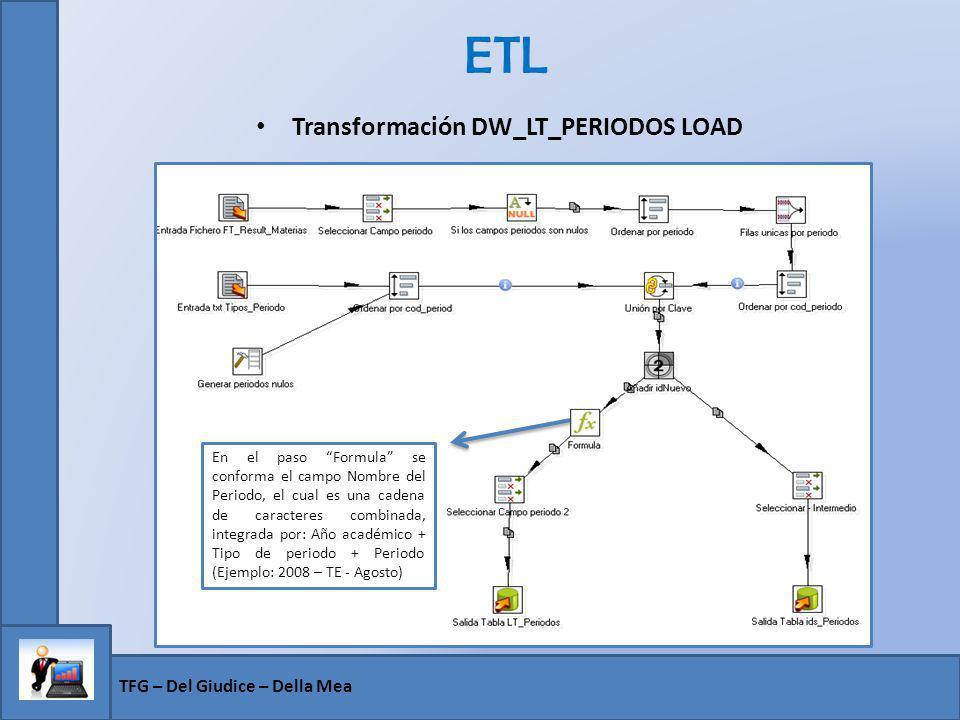 ETL Transformación DW_LT_PERIODOS LOAD TFG – Del Giudice – Della Mea En el paso Formula se conforma el campo Nombre del Periodo, el cual es una cadena
