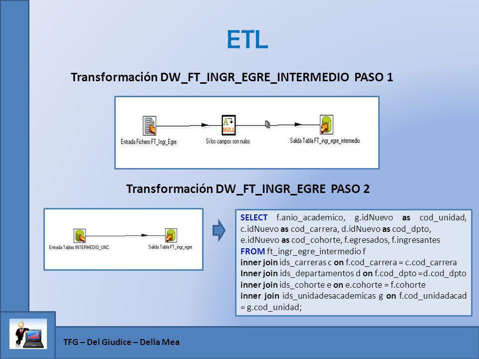 ETL TFG – Del Giudice – Della Mea Transformación DW_FT_INGR_EGRE_INTERMEDIO PASO 1 Transformación DW_FT_INGR_EGRE PASO 2 SELECT f.anio_academico, g.id