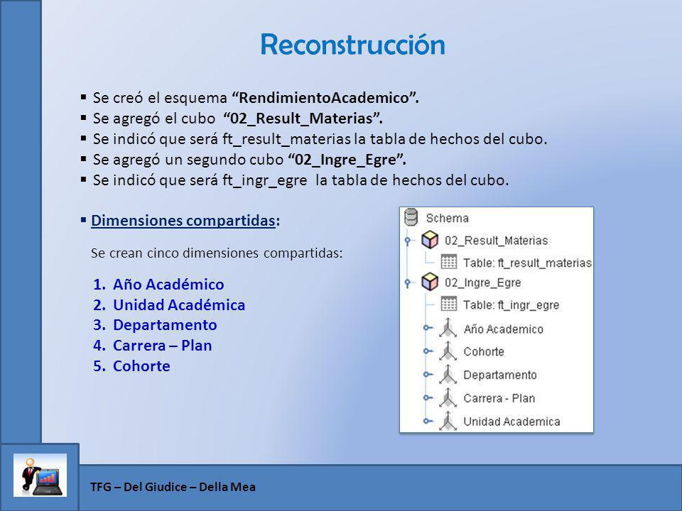 Reconstrucción TFG – Del Giudice – Della Mea Se creó el esquema RendimientoAcademico. Se agregó el cubo 02_Result_Materias. Se indicó que será ft_resu