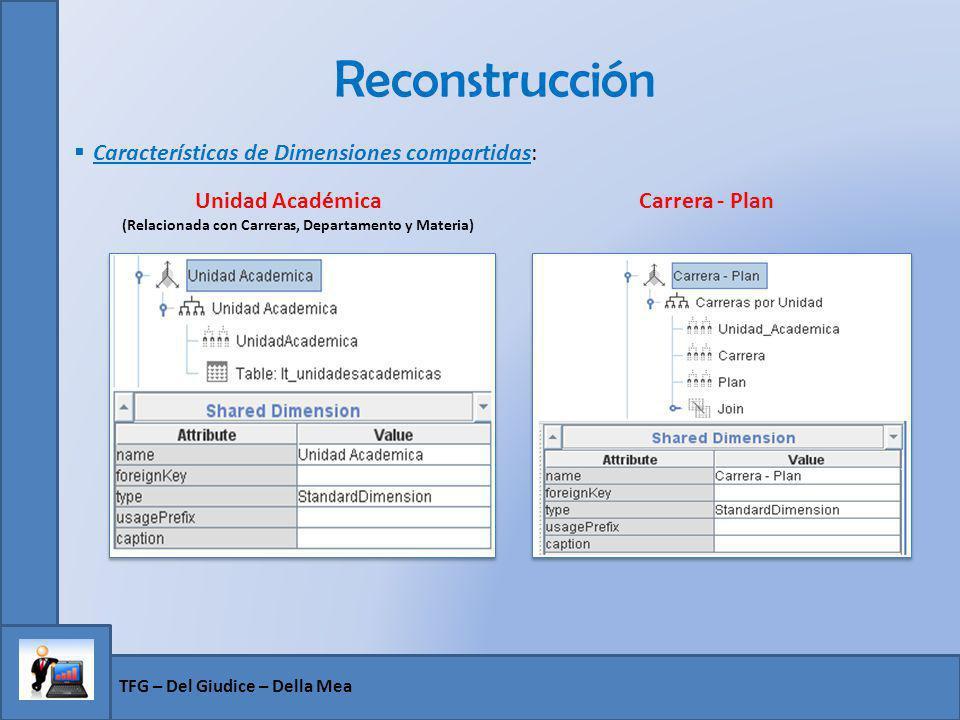 Reconstrucción TFG – Del Giudice – Della Mea Características de Dimensiones compartidas: Unidad Académica Carrera - Plan (Relacionada con Carreras, De