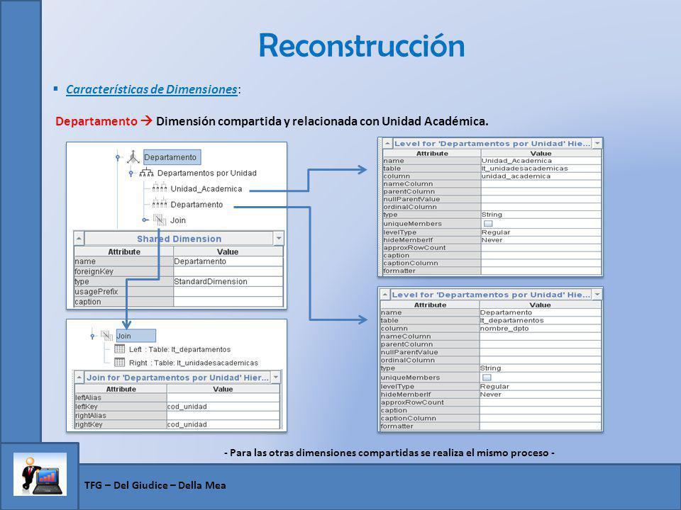 Reconstrucción TFG – Del Giudice – Della Mea Características de Dimensiones: Departamento Dimensión compartida y relacionada con Unidad Académica. - P