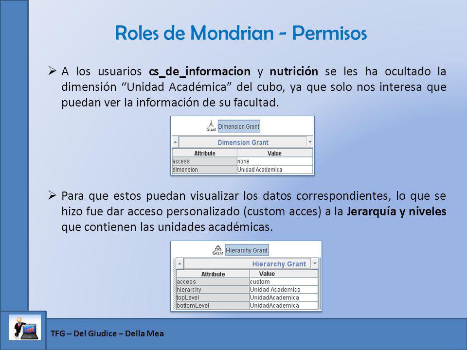 Roles de Mondrian - Permisos A los usuarios cs_de_informacion y nutrición se les ha ocultado la dimensión Unidad Académica del cubo, ya que solo nos i