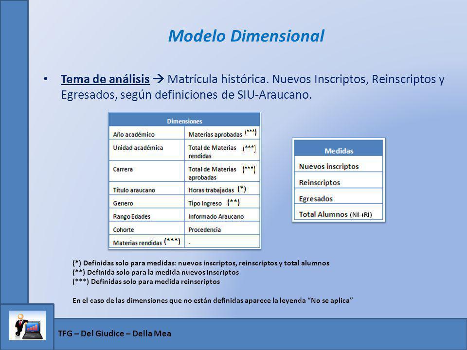 Modelo Dimensional Tema de análisis Matrícula histórica. Nuevos Inscriptos, Reinscriptos y Egresados, según definiciones de SIU-Araucano. (*) Definida