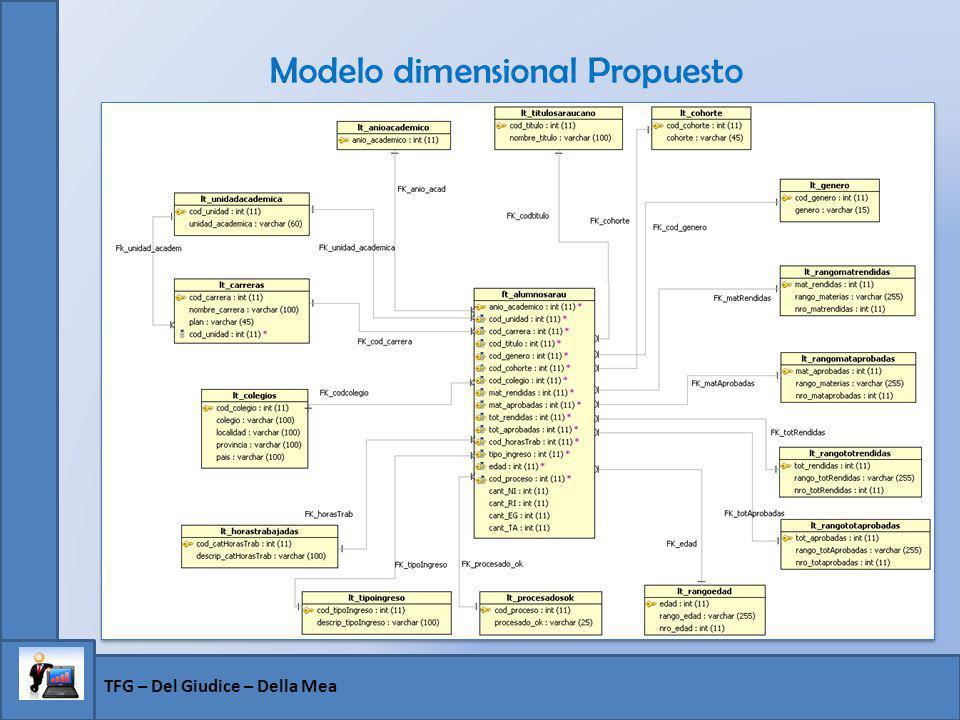 Modelo dimensional Propuesto TFG – Del Giudice – Della Mea