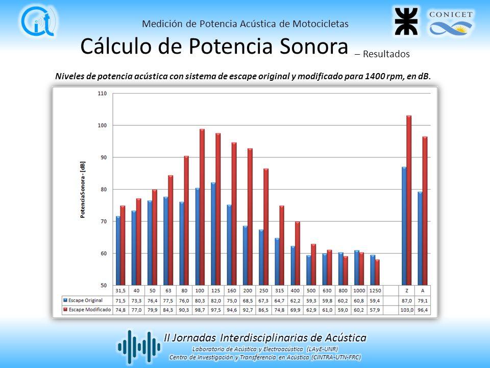 Cálculo de Potencia Sonora – Resultados Niveles de potencia acústica con sistema de escape original y modificado para 1400 rpm, en dB. Medición de Pot