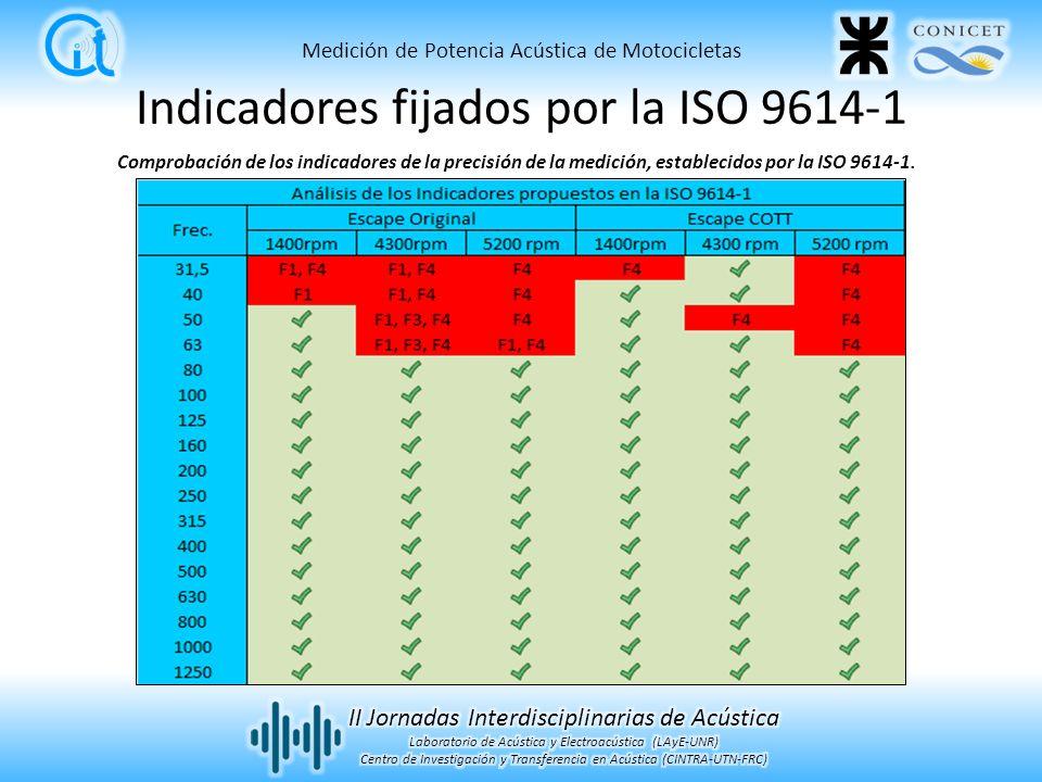 Comprobación de los indicadores de la precisión de la medición, establecidos por la ISO 9614-1. Medición de Potencia Acústica de Motocicletas Indicado