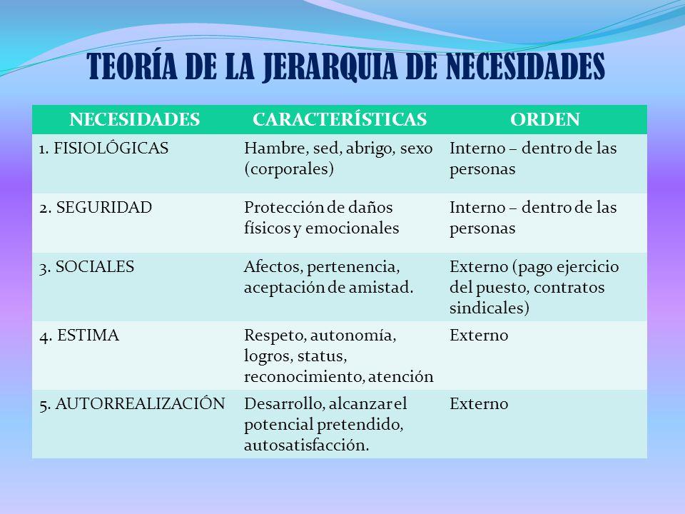 TEORÍA DE LA JERARQUIA DE NECESIDADES NECESIDADESCARACTERÍSTICASORDEN 1. FISIOLÓGICASHambre, sed, abrigo, sexo (corporales) Interno – dentro de las pe