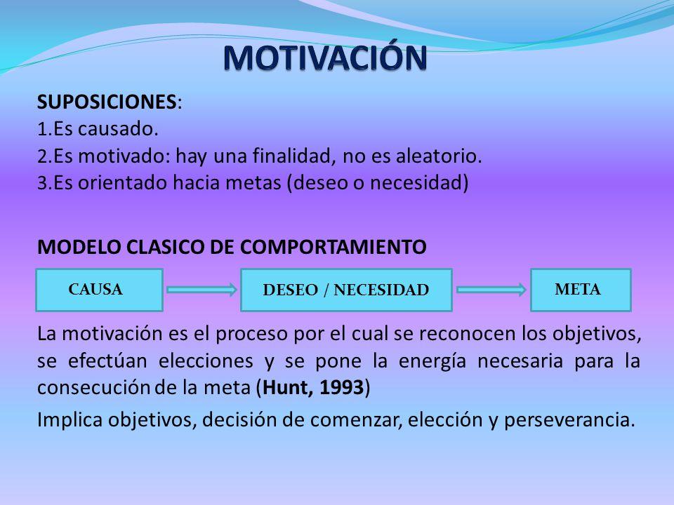 SUPOSICIONES: 1. Es causado. 2. Es motivado: hay una finalidad, no es aleatorio. 3. Es orientado hacia metas (deseo o necesidad) MODELO CLASICO DE COM