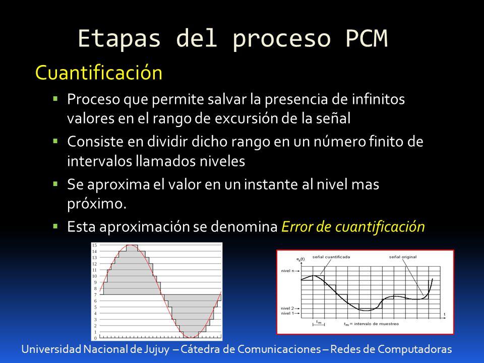 Etapas del proceso PCM Universidad Nacional de Jujuy – Cátedra de Comunicaciones – Redes de Computadoras Cuantificación Proceso que permite salvar la