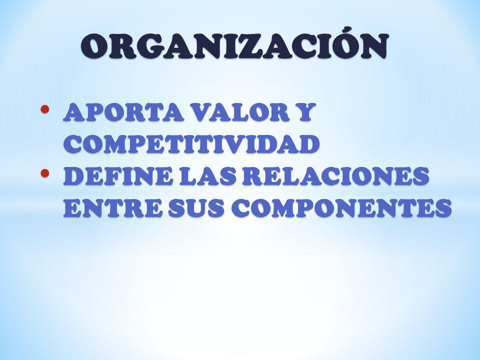 ORGANIZACIÓN APORTA VALOR Y COMPETITIVIDAD APORTA VALOR Y COMPETITIVIDAD DEFINE LAS RELACIONES ENTRE SUS COMPONENTES DEFINE LAS RELACIONES ENTRE SUS C